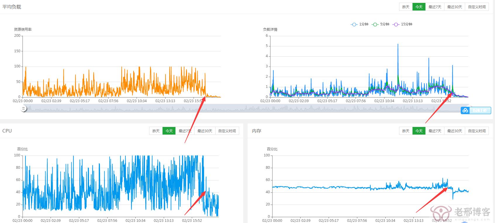网站升级阿里云轻量服务器的体验